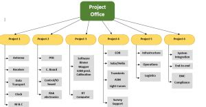 work breakdown structure template  word templates