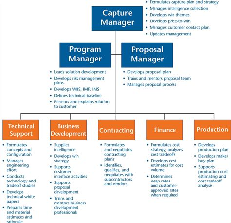 Business Development Proposal Templates by Business Development Plan Sle Business Proposal