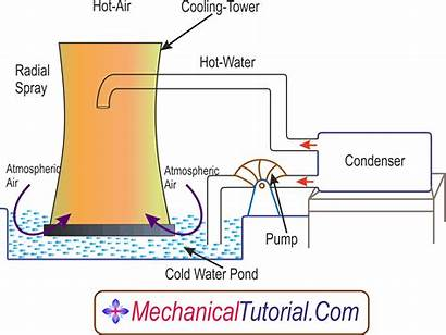 Cooling Tower Natural Draught Principle Working Types