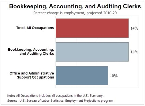Bookkeeping Salary by Accounting Outlook For The Next 10 Years