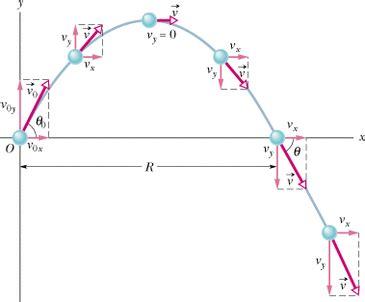 Vector Diagram Physx