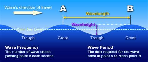 Waves David Douglas Marine Sciences