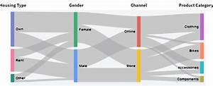 Sankey Diagrams For Multiple Dimensional Relationships