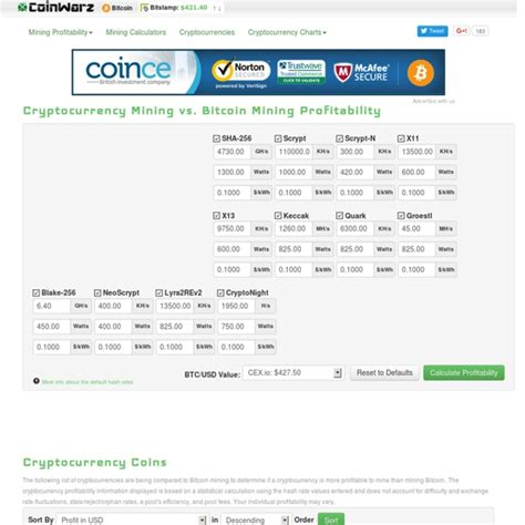 coin mining calculator crypto currency mining profitability bitcoin litecoin