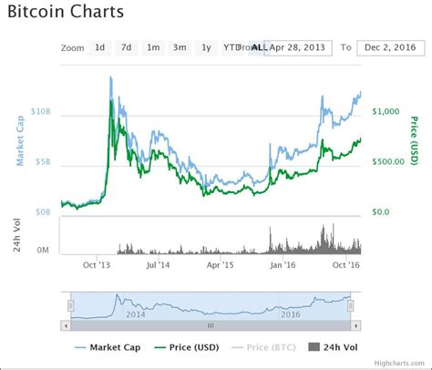Bitcoin price in india (btc price in inr). Bitcoin price climbs to highest level in nearly 3 years | India Bitcoin