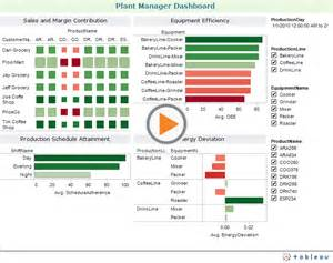 sle plant manager dashboard from wonderware