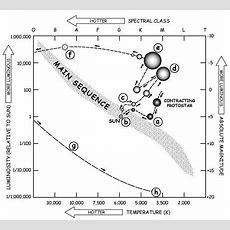 Stellar Evolution, Stellar Evolution Stages Chemistry@tutorvistacom