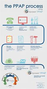 Ppap Infographic   Process Using Empower Ppap