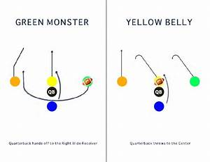 Flag Football Playbook For Elementary Aged Kids