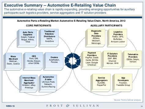 Opportunity Analysis of E-Retailing for Automotive Parts ...