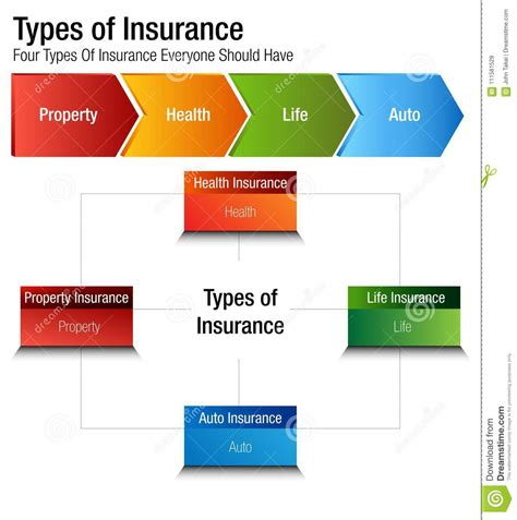 Types Of Insurance Property Health Life Auto Chart Stock