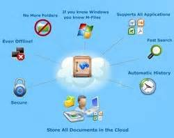 m files cloud vault easy hosted document management With hosted document management solutions