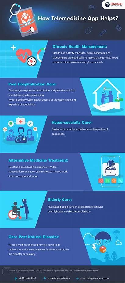 Telemedicine Benefits App Features Development Medical Rishabhsoft