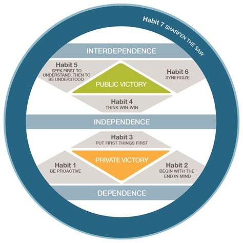 The 7 Habits of Highly Effective People - Leader In Me