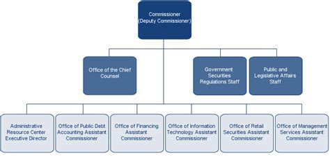 organisation bureau bureau of the debt com