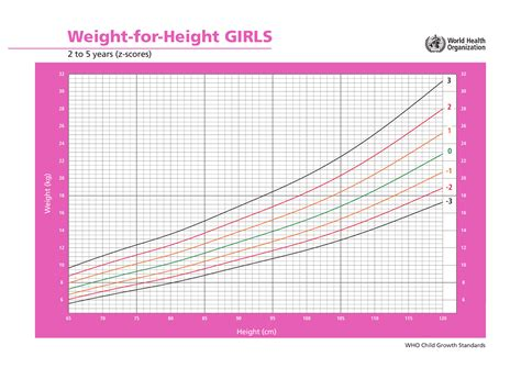 Weight Chart For Girls Fenton Growth Chart Girl Form