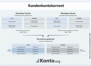 Bilanz Rechnung : kunden kontokorrent ~ Themetempest.com Abrechnung