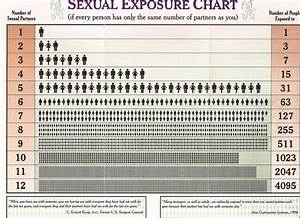 Types Of Stds Chart 10 Best Health Education Images On Pinterest Health
