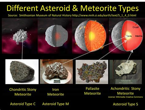different types the type of asteroid to mine part 2 philip metzger