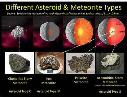 Asteroid Meteorite Type Space Meteorites Identification Types