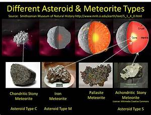 Classification of Asteroids (page 2) - Pics about space