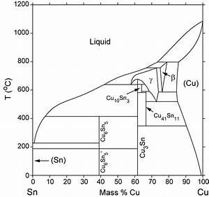 Ti Cu Phase Diagram