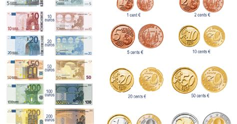 Different Types Of Currency