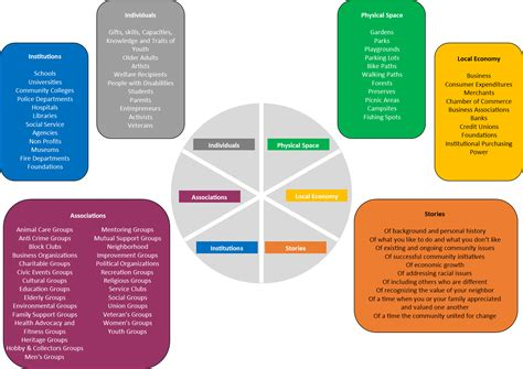 asset mapping template your abundant community