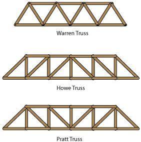 making web trusses google search building bridge