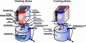 Zeolite Heating  Cooling Systems