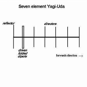 Circuit Diagram Of Yagi Antenna