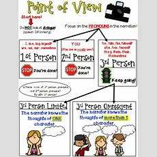 Point Of View Flow Chart With 10 Practice Passages  Inventions, Student And The O'jays