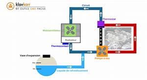 Circuit De Refroidissement Moteur : le circuit de refroidissement moteur r le et fonctionnement outils obd facile ~ Gottalentnigeria.com Avis de Voitures
