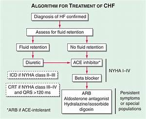 Heart Failure And Cor Pulmonale - Cardiology