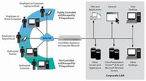 Sonicwall Sra Secure Remote Access Virtual Appliance