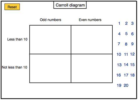 venn diagrams and carroll diagrams for ks1 bar chart