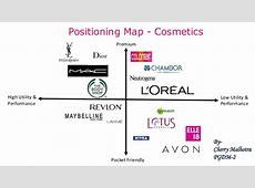 Positioning Map Cosmetics