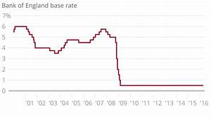 Bank of England set to keep interest rates at 0.5 per cent ...