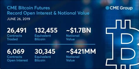 There are no standardized bitcoin options yet. Bitcoin Futures Update: Bakkt Testing, CME Breaks Records ...