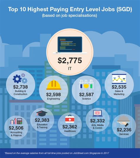 Best Paying Entry Level 10 highest paying entry level in singapore human