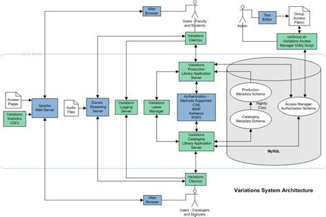 system architectural diagrams pictures  pin