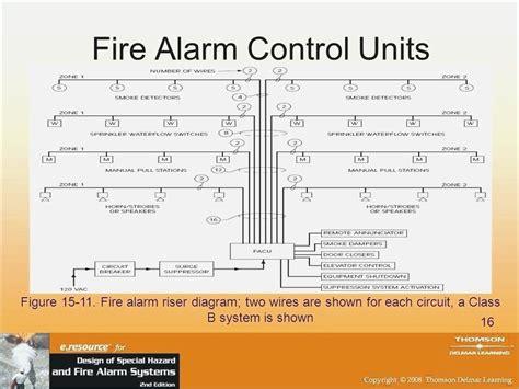 class a alarm wiring diagram bioart me