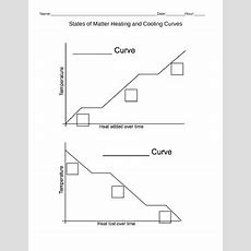 Heating And Cooling Curve Worksheet By Kimberly Frazier Tpt
