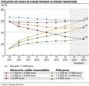 Taux Usure : taux d usure pret immobilier 2013 ~ Gottalentnigeria.com Avis de Voitures