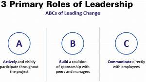 The Leader's Role in Change Management - Bellrock ...