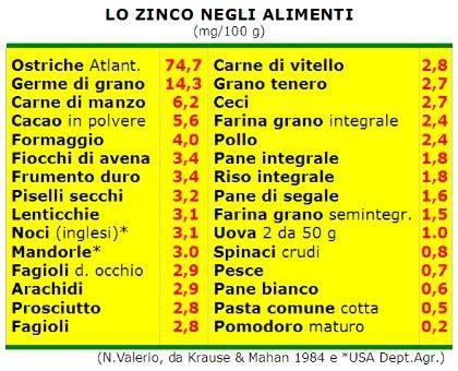 ferro alimenti tabella dieta ricca di zinco dieta dimagrante veloce