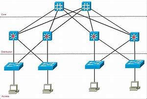 Comparing Two-tier And Three-tier Data Center Networks