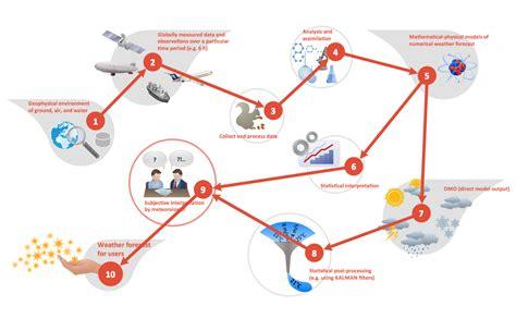 business flow diagram wiring diagram with description