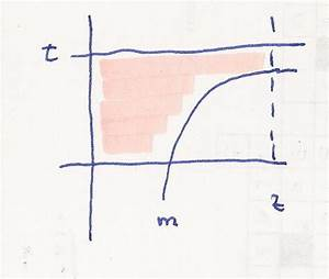 Geraden Schnittpunkt Berechnen : fl che berechnen mit der geraden x z mathelounge ~ Themetempest.com Abrechnung