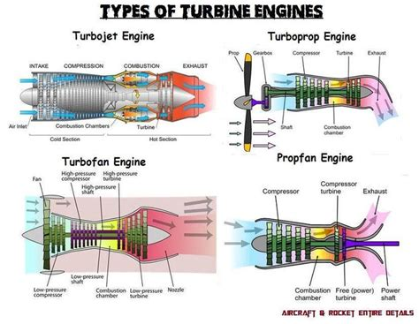 Turbine Engine Gas Jet